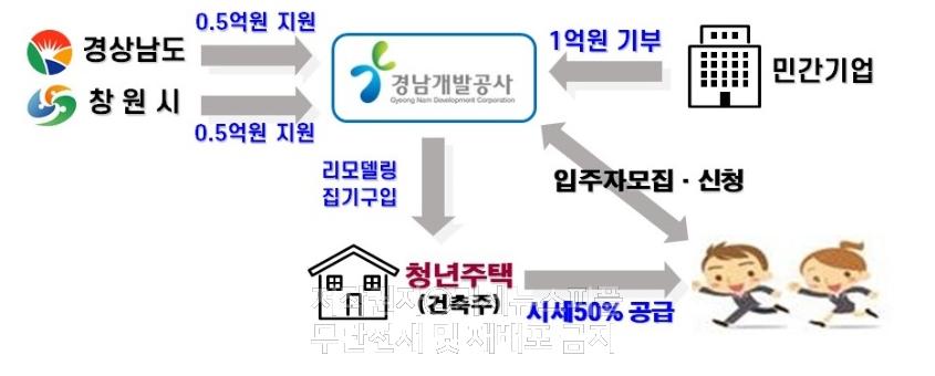 경남도, 청년·신혼부부 8천3백 가구 맞춤형 주택‧주거비 지원